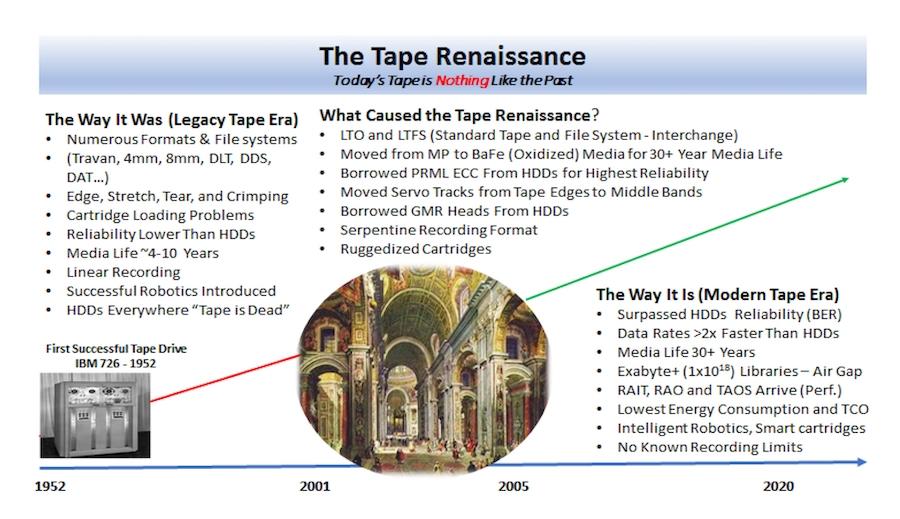 The Tape Renaissance