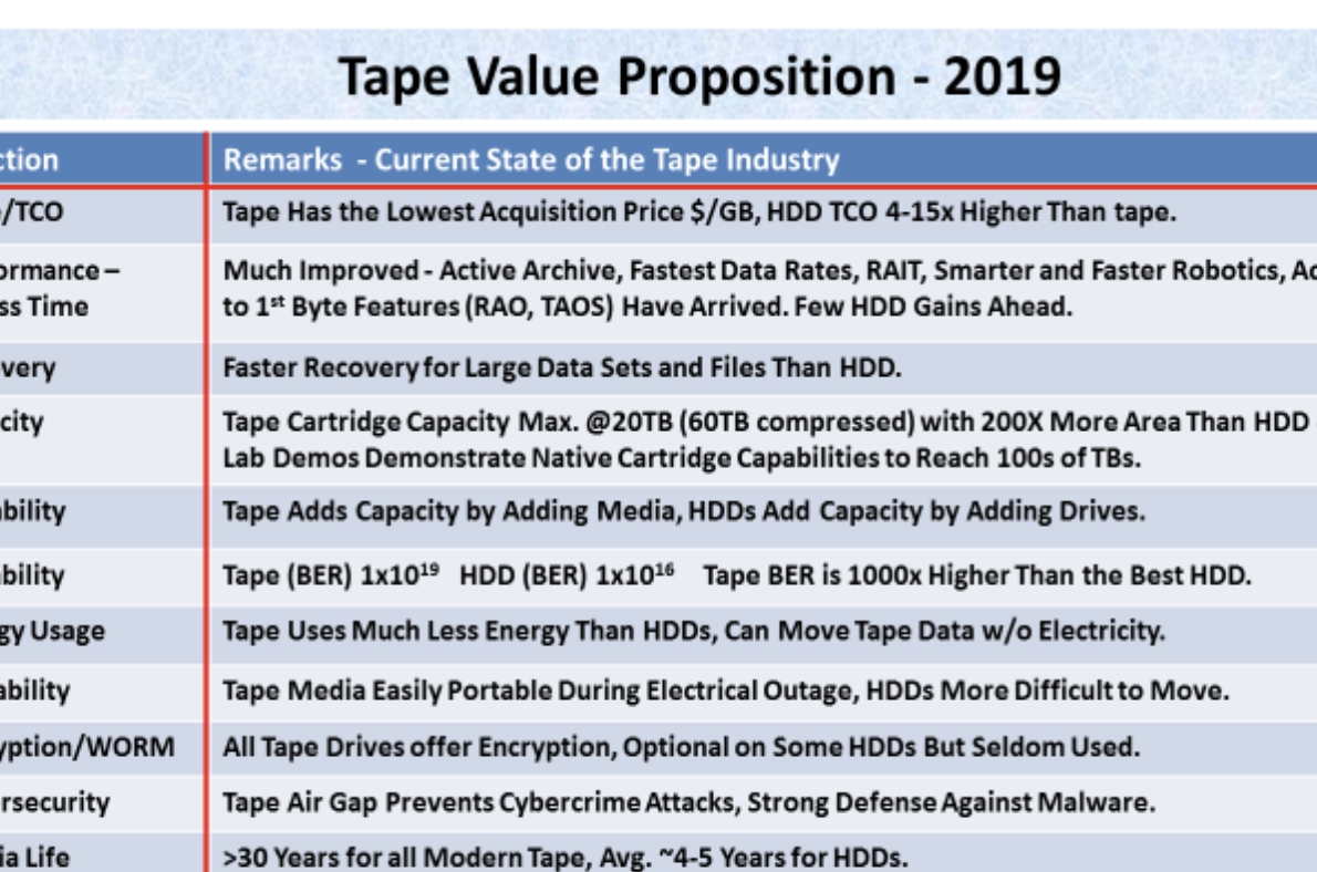 Tape Value Proposition for 2019
